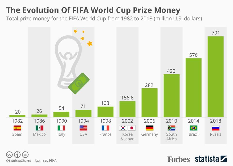 جوایز نقدی فیفا برای هرتیم در جام جهانی 2018