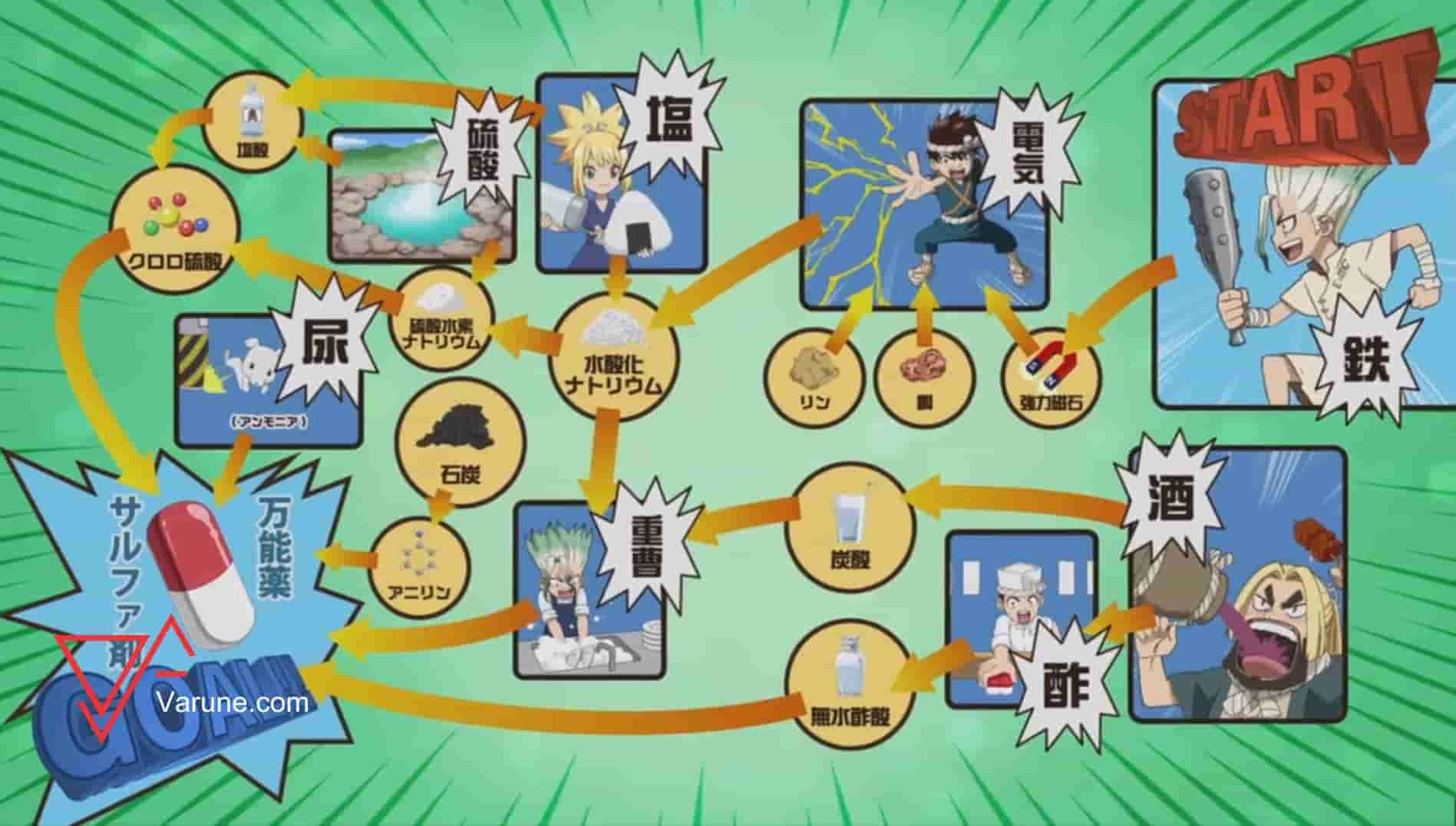 بررسی قسمت هشتم انیمه Dr. Stone ؛ علم ابزاری برای فریب !